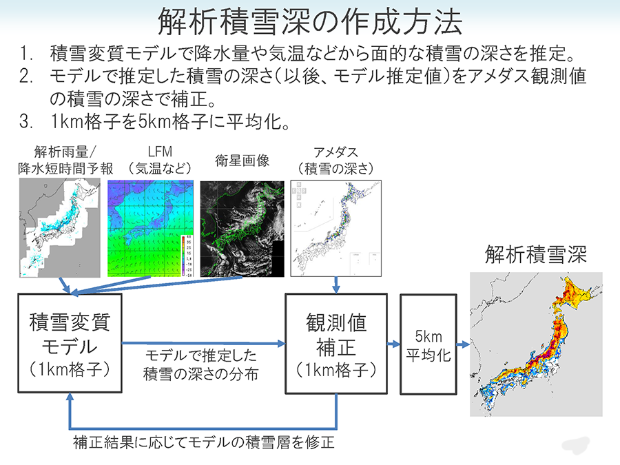 解析積雪深の作成方法