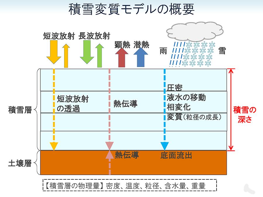 積雪変質モデルの概要