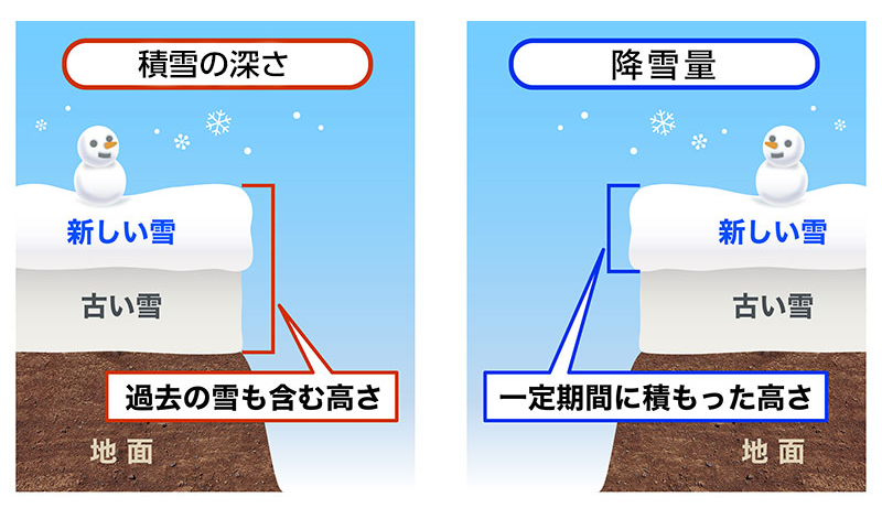 積雪の深さと降雪量の違い