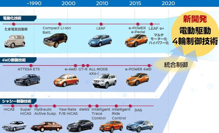 画像2。日産の「e-4ORCE」は、電動化・4WD・車両制御技術を融合して開発された。