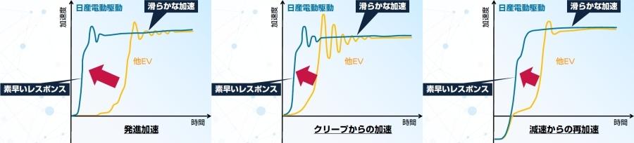 画像4。「e-4ORCE」の加速はどの状況でも立ち上がりが早く、振幅が少なく滑らかだ。