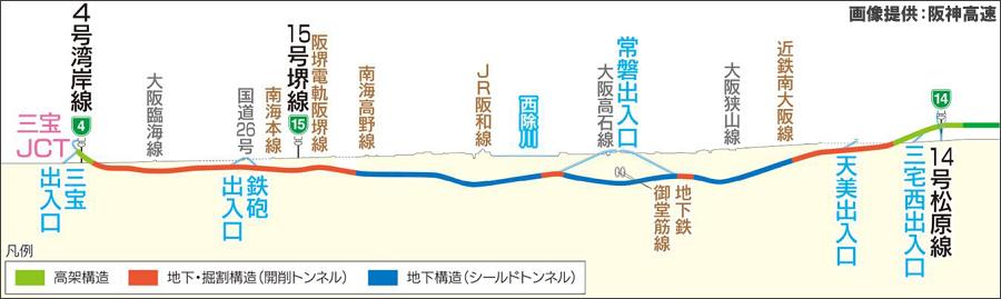 画像4。阪神高速・6号大和川線の断面図。