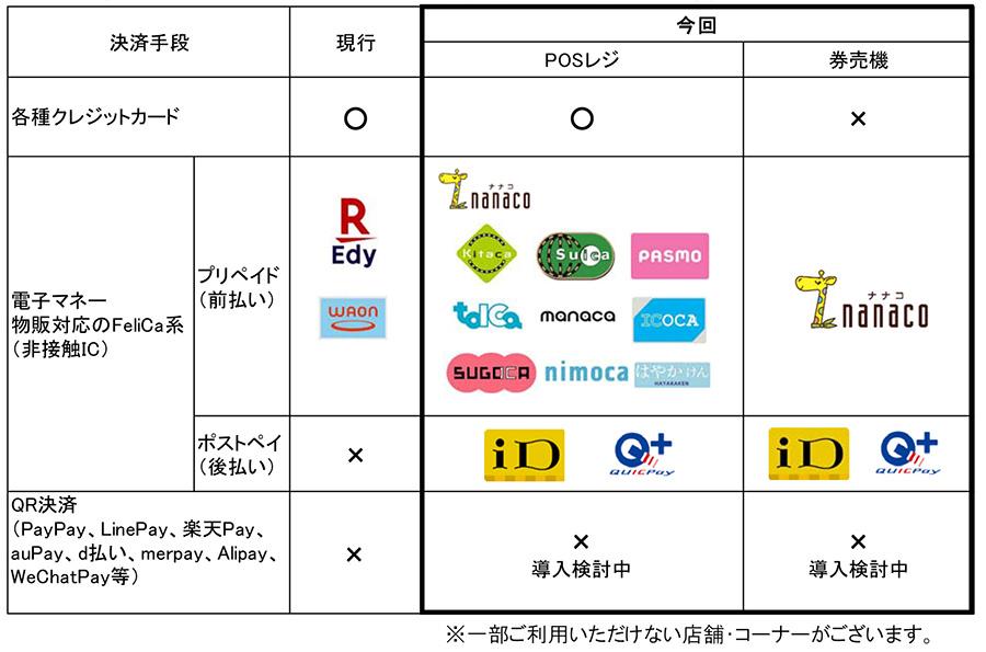 11種類も電子マネーが増えるNEXCO西日本