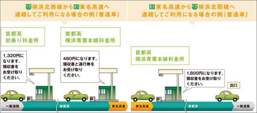 画像8。現金払いの場合、K7北西線の上りか下りかで料金の払い方が異なる。