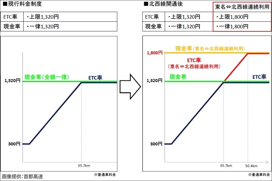 画像4。首都高・神奈川7号横浜北西線開通時の、横浜北西線⇔東名高速の連続利用時の新しい料金制度。
