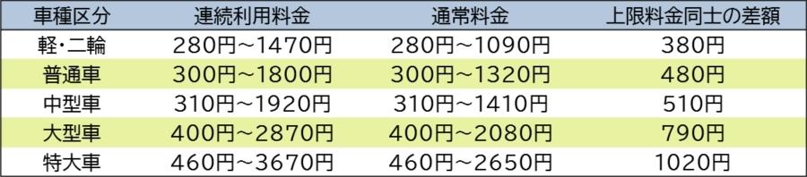 画像5。車種区分別の首都高の料金一覧。東名高速⇔横浜北西線の連続利用時の料金と通常時の料金とその差額。