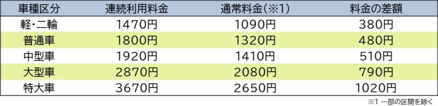 画像7。首都高の現金払い時の料金一覧。東名高速⇔首都高・神奈川7号横浜北西線を連続利用した場合、通常時、その差額。