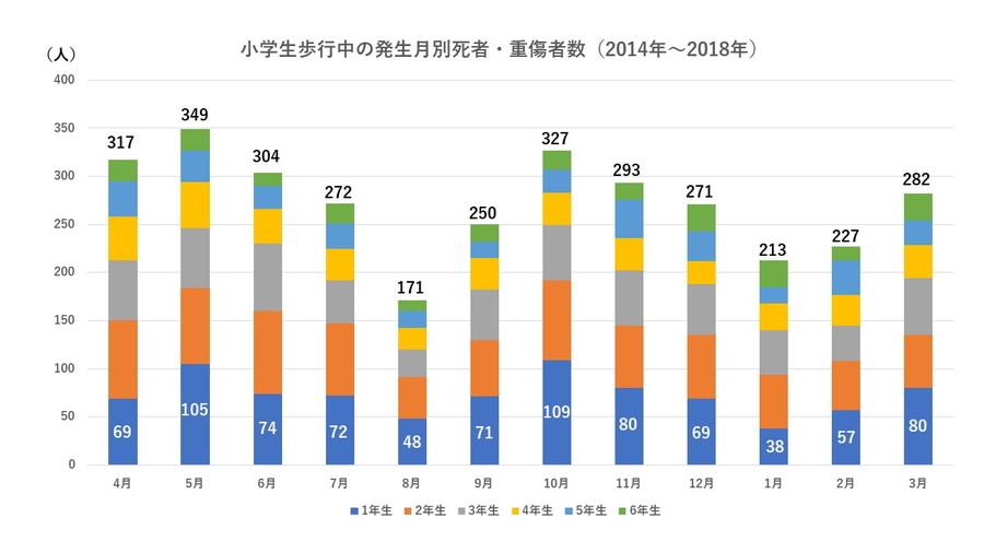警察庁の調査によると、小学生の歩行中交通事故は4月~6月に増加傾向がある。(2014年~2018年調べ)