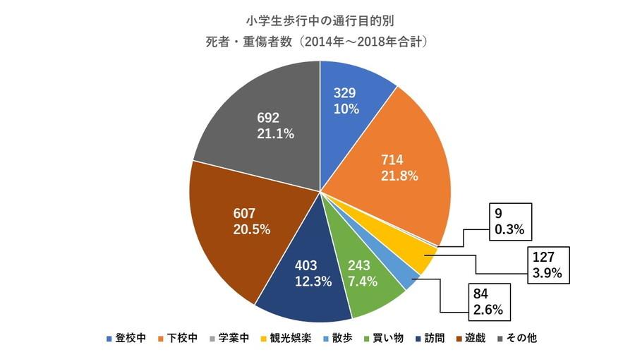 警察庁:「小学生歩行中の通行目的別 死者・重傷者数(2014年~2018年合計)」