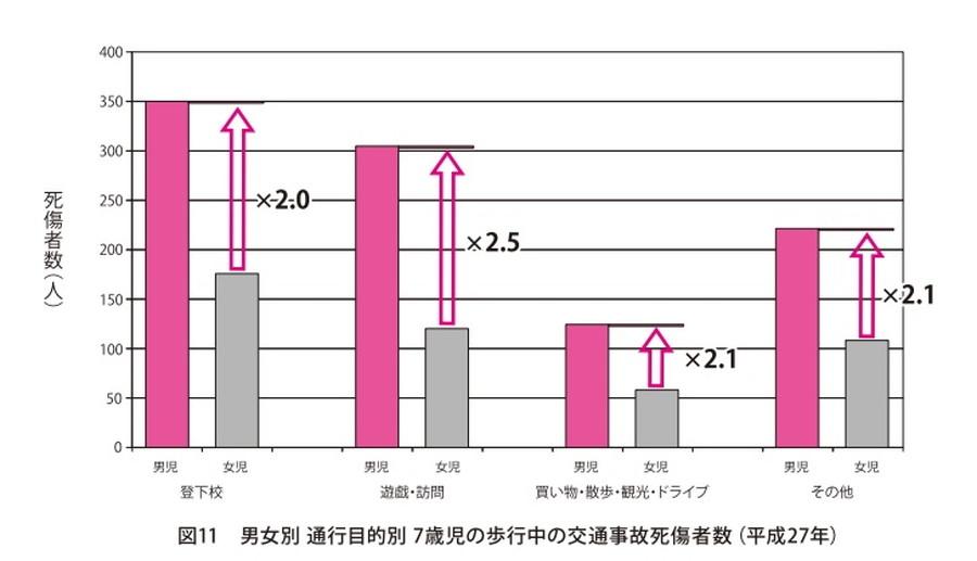 ITARDAによると、7歳男児の死傷者数は女児の約2倍となっている。(2015年調べ)