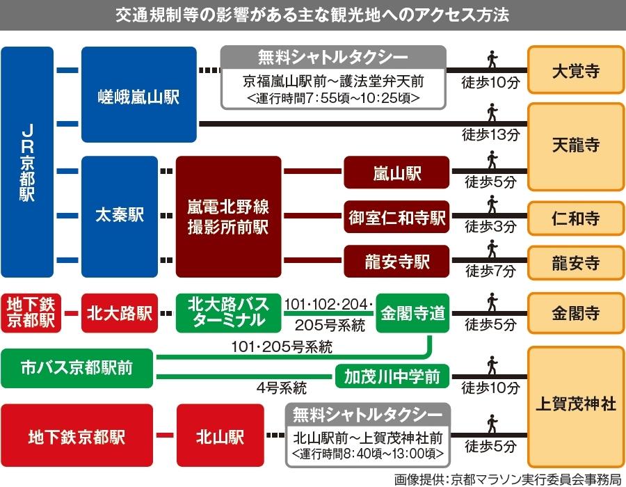 画像6。京都マラソン2020による交通規制などの影響がある主な観光施設へのアクセス方法。