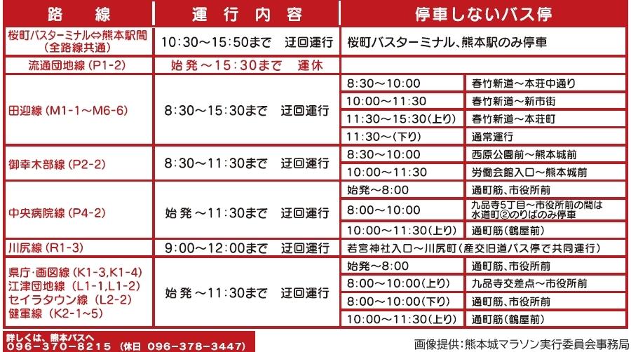 画像11。熊本城マラソン2020の実施に伴う通行規制で、迂回運行や運休を行う熊本バスの予定。