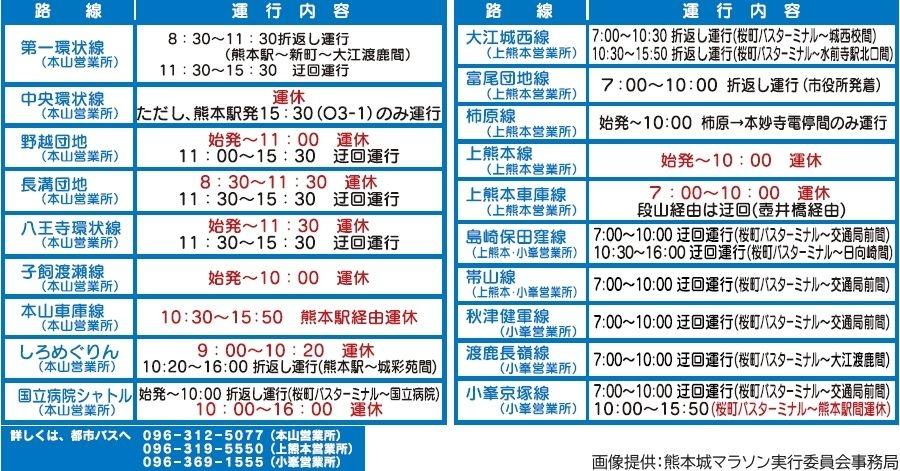 画像13。熊本城マラソン2020の実施に伴う通行規制で、迂回運行や運休を行う都市バスの予定。