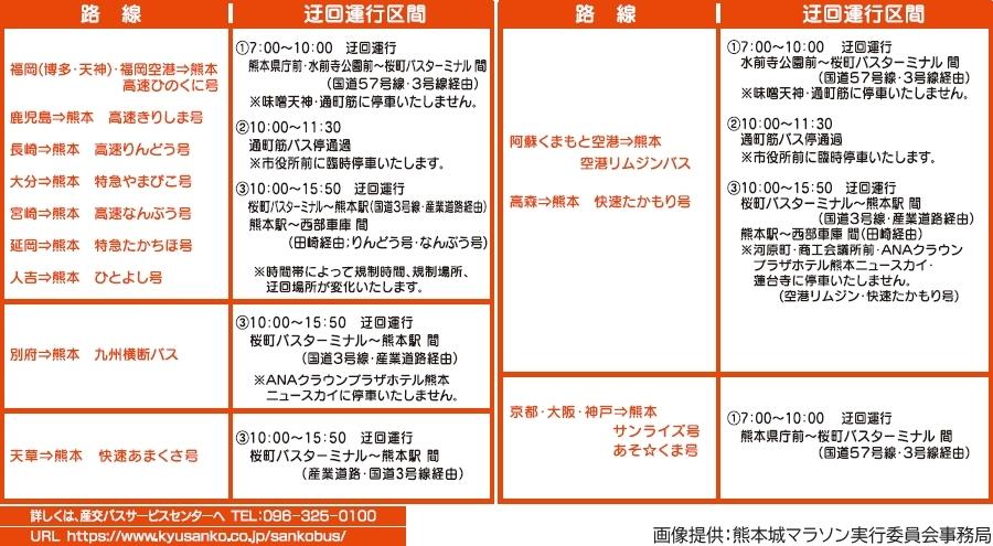 画像14。熊本城マラソン2020の実施に伴う通行規制で、迂回運行や運休を行う産交バスの高速バス(熊本着)予定。