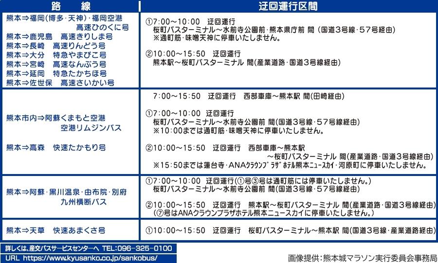 画像15。熊本城マラソン2020の実施に伴う通行規制で、迂回運行や運休を行う産交バスの高速バス(熊本発)予定。