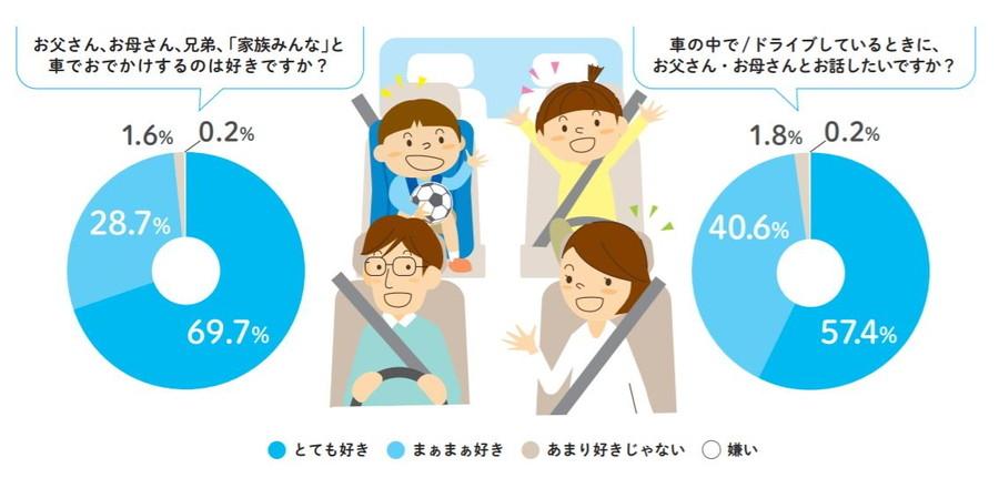 「家族におけるコミュニケーションについて」調査結果:実に98.4%もの子どもが、クルマでのおでかけが好きだと回答している。