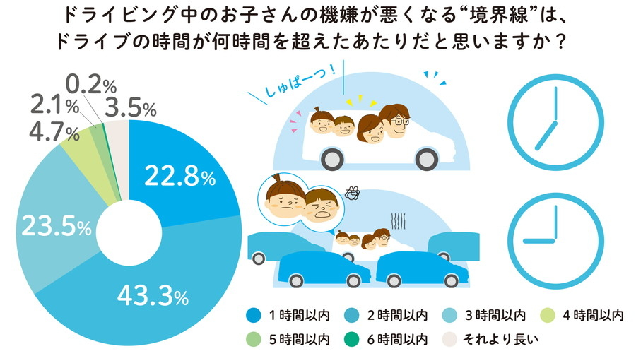 「家族におけるコミュニケーションについて」調査結果:ドライブを開始して2時間が子どもの機嫌が悪くなる境界線のようだ。