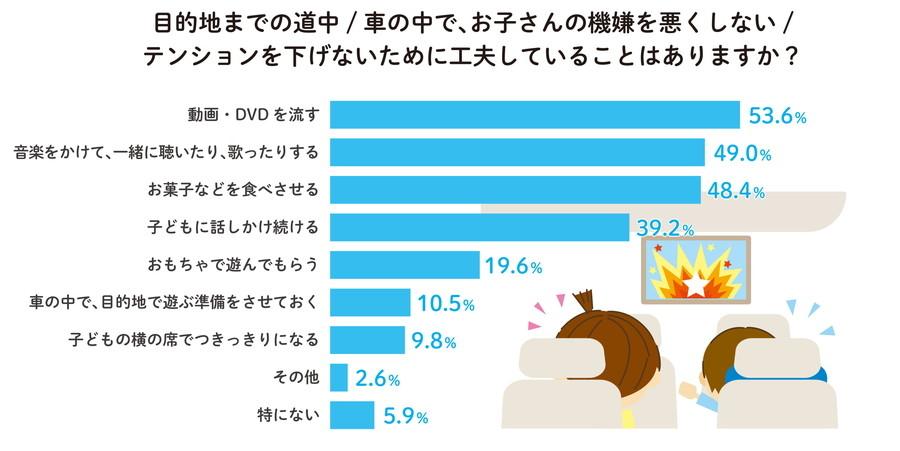 「家族におけるコミュニケーションについて」調査結果:車内で子どもの機嫌を保つための方法は、「DVD・動画視聴」や「会話をする」などに支持が集まった。