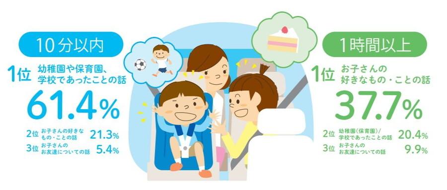 「家族におけるコミュニケーションについて」調査結果:車内での話題には、「学校などであったこと」「子どもの好きなもの・こと」などがあるようだ。