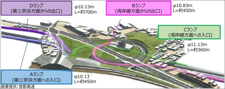 画像3。首都高・神奈川7号横浜北線の馬場出入口は上下線それぞれに出入口があるフルIC。