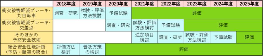 画像2。国土交通省「令和元年度第1回自動車アセスメント評価検討会 資料5-1 自動車アセスメントロードマップ(2018)改訂版」より作成2025年までのJNCAPロードマップ。
