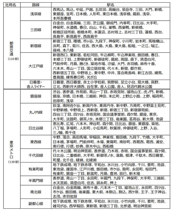 「まもレール」サービス拡大対象駅名(都営交通・東京メトロ)一覧