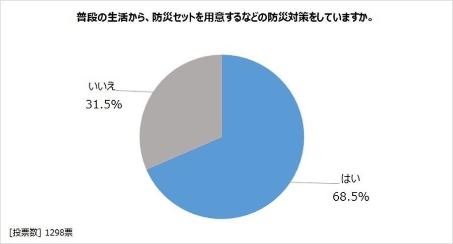 アンケート「キャンピングカーで防災を考える」:普段から防災対策をしている人は約7割。