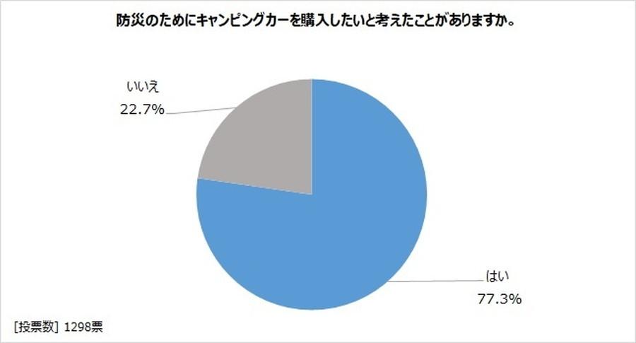 アンケート「キャンピングカーで防災を考える」:防災対策としてキャンピングカー購入を考えたことがある人は、全体の7割を超えた。