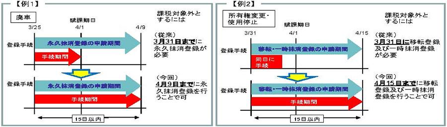 廃車と所有権変更・使用停止では延長期日が異なる