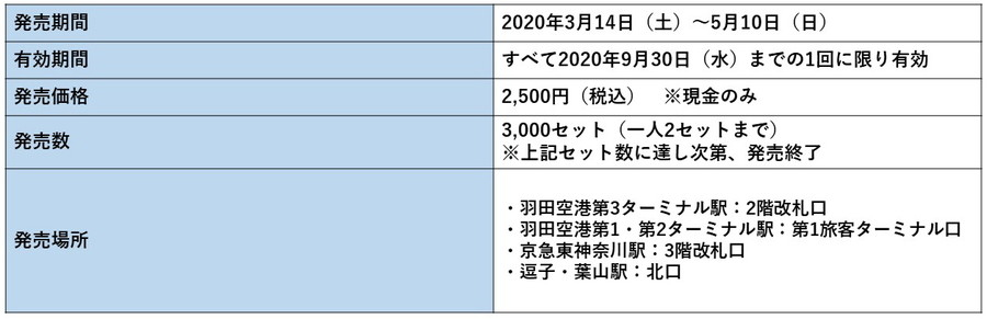 京急電鉄:「駅名変更 記念乗車券」概要