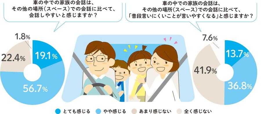 「家族におけるコミュニケーションについて」調査結果:75.8%の人が、車内の方が会話がしやすいと感じている。