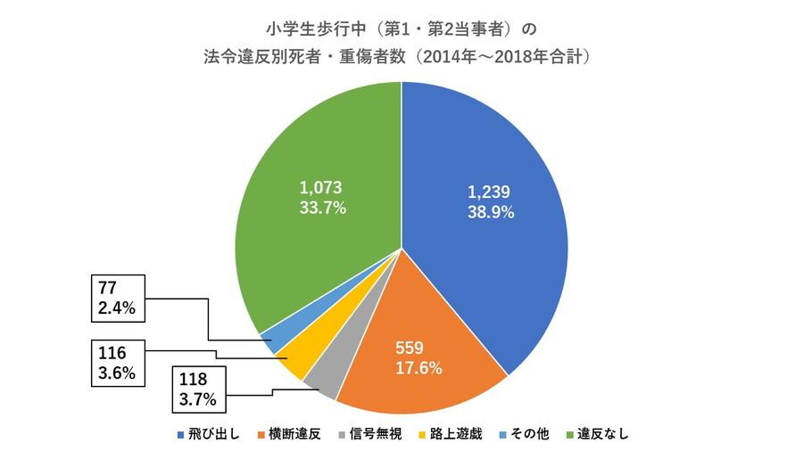 警察庁:「小学生歩行中(第1・第2当事者)の法令違反別死者・重傷者数(2014年~2018年合計)」