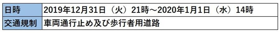 渋谷カウントダウンにともなう交通規制概要。