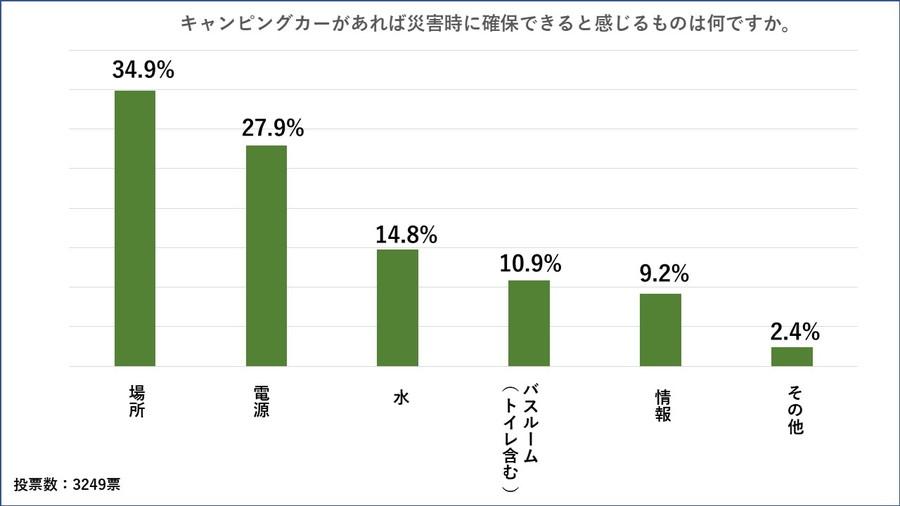 アンケート「キャンピングカーで防災を考える」:キャンピングカーがあれば、災害時に「場所」が確保できると3割以上の人が回答した。
