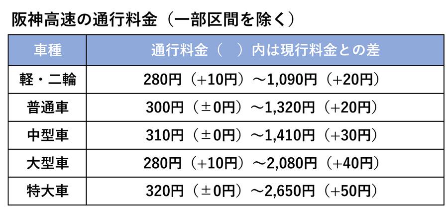 高速道路|消費税|増税|値上げ|通行料金|阪神高速