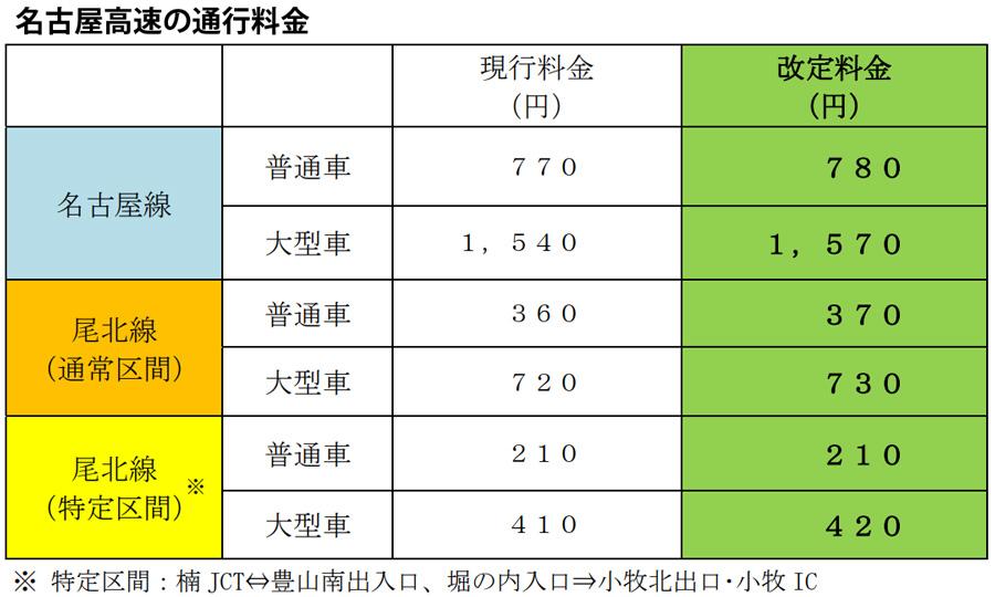 高速道路|消費税|増税|値上げ|通行料金|名古屋高速