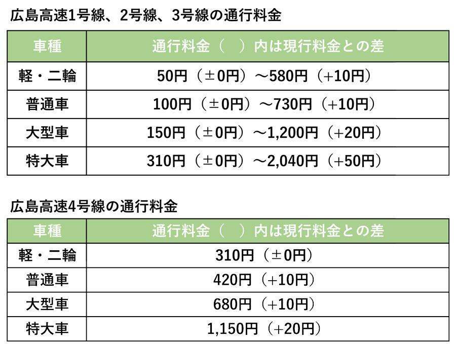 高速道路|消費税|増税|通行料金|値上げ|広島高速