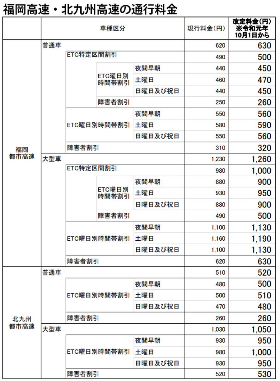 高速道路|消費税|増税|値上げ|通行料金|福岡高速|北九州高速