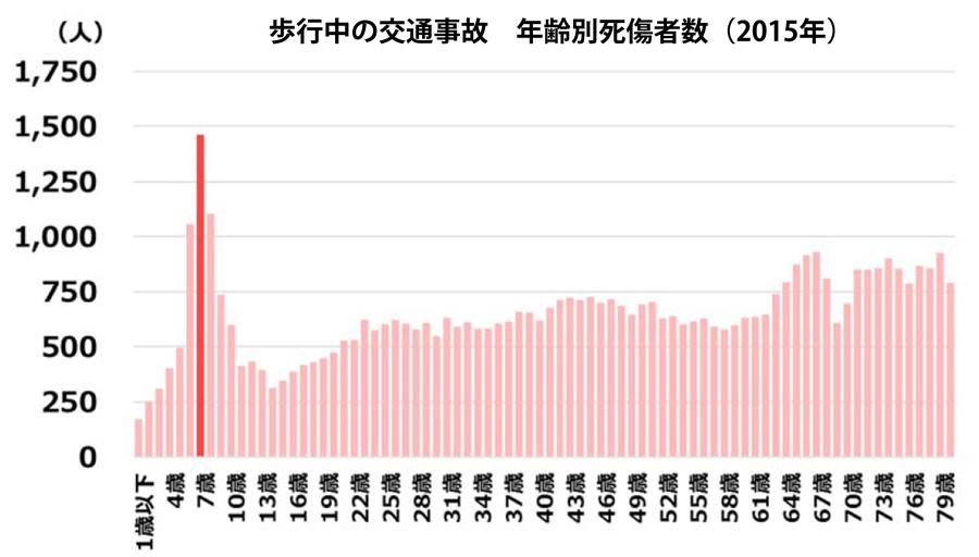 ホンダ|まもってトートを無料配布|秋の交通安全運動|歩行中の交通事故 年齢別死傷者数(2015年)のグラフ