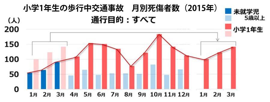ホンダ|まもってトートを無料配布|秋の交通安全運動|歩行中の交通事故 月別死傷者数(2015年)のグラフ