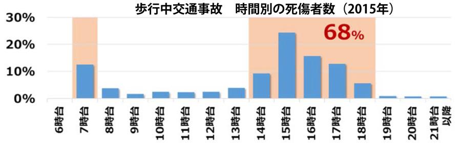 ホンダ|まもってトートを無料配布|秋の交通安全運動|歩行中の交通事故 時間別死傷者数(2015年)のグラフ