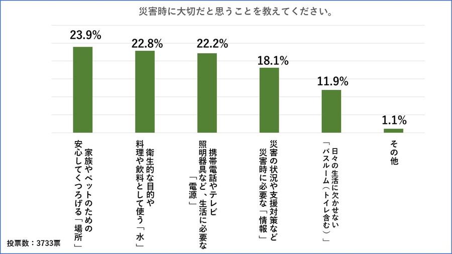 アンケート「キャンピングカーで防災を考える」:災害時に最も大切だと思うことは、「場所」が23.9%でトップだった。