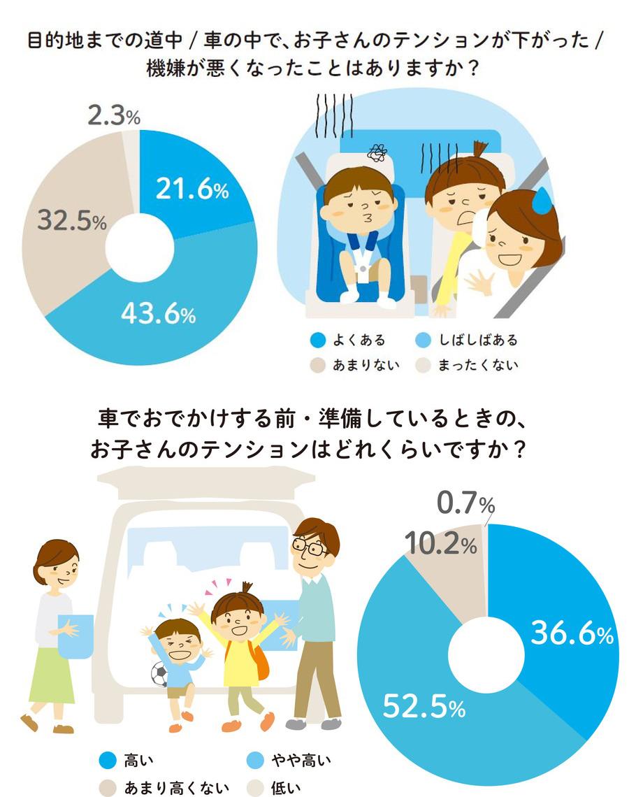 「家族におけるコミュニケーションについて」調査結果:ドライブ中に機嫌が悪くなる子どもは65.2%にものぼった。