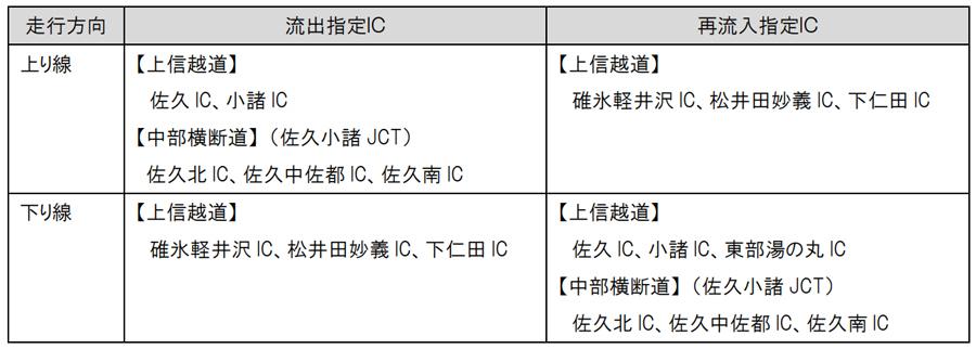 台風19号による高速道路の通行止め|上信越道(上下)・碓氷軽井沢IC~佐久IC間の迂回|乗継調整の適応される指定IC