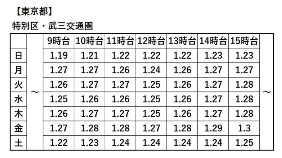 東京都 特別区・武三交通圏の統一係数表(一部抜粋)