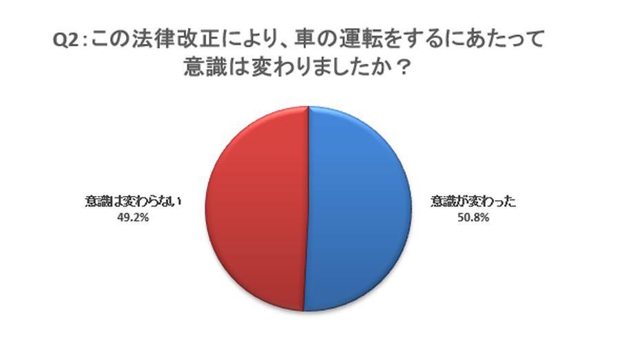 改正道交法施行により「意識が変わった」という回答が過半数以上を占めた。