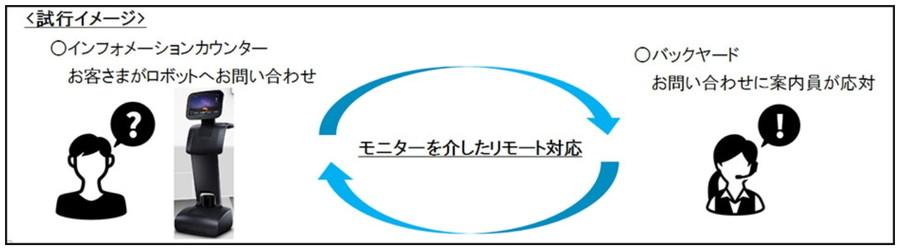 temiの試行運用イメージ図