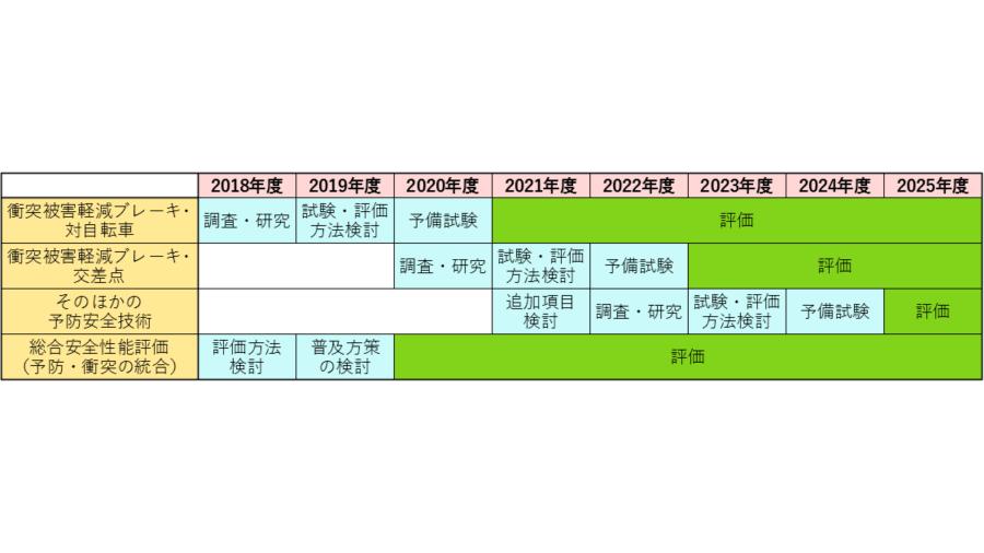 国交省「令和元年度第1回自動車アセスメント評価検討会 資料5-1 自動車アセスメントロードマップ(2018)改訂版」より作成した2025年度までのJNCAPロードマップ。