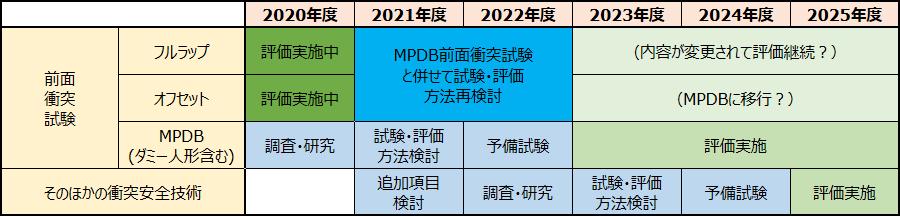 画像2。JNCAPの衝突安全性能評価試験において、2023年度以降に正式導入が決まっている項目に関するロードマップ。