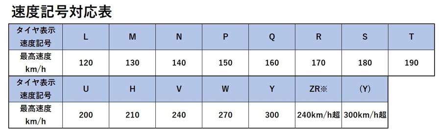 タイヤ表示の見方:速度記号対応表
